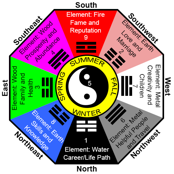 Feng shui the goldylocks zone Colores feng shui 2016