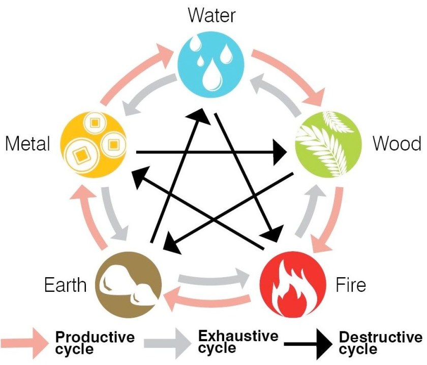 Element Cycles of Feng Shui